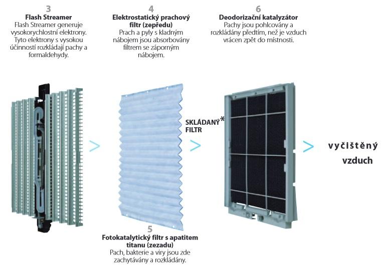 Čistička vzduchu Daikin URURU MCK75JVM-K filtry 3-6