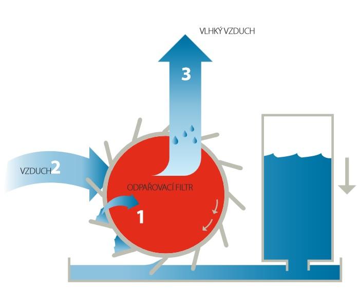 Čistička vzduchu Daikin URURU MCK75JVM-K filtry jak funguje zvlhčování